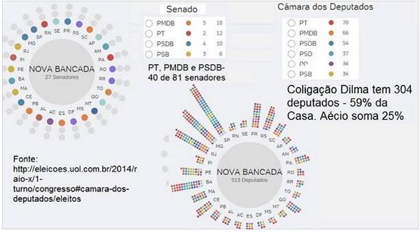 conheça a nova composição do congresso 2014