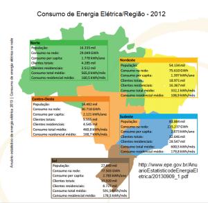 consumo de energia elétrica no Brasil or região 2012