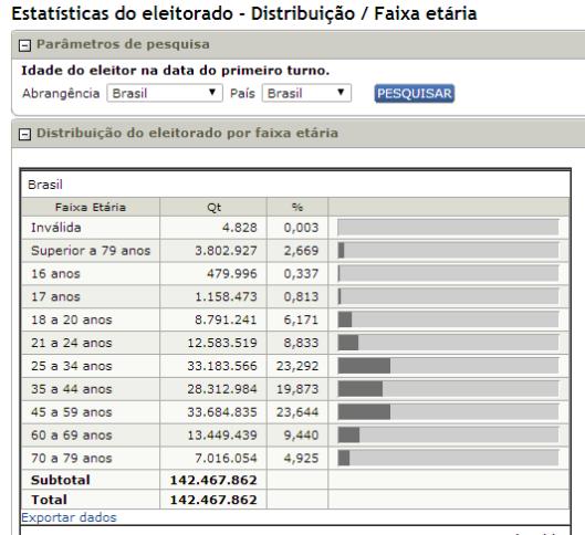 TSE eleitorado faixa etária -4-11-14