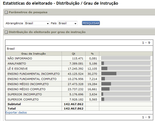 TSE eleitorado por educaçaõ 04-11-14