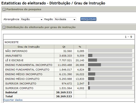 tse eleitorado por região nordeste e educação 04-11-14