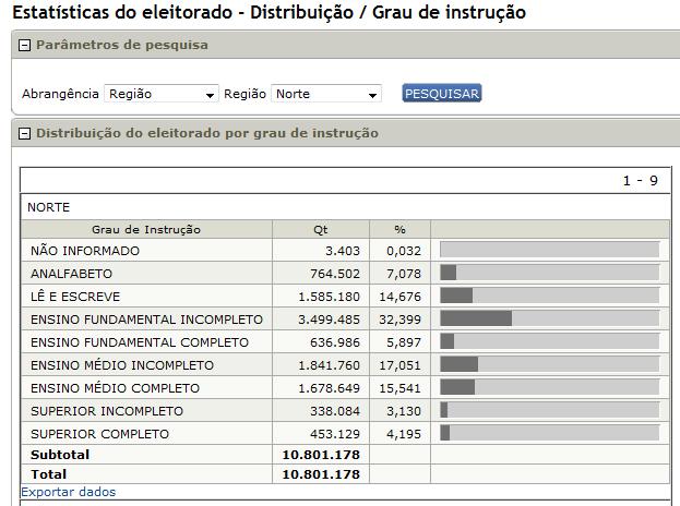 tse eleitorado por região norte e educação 04-11-14
