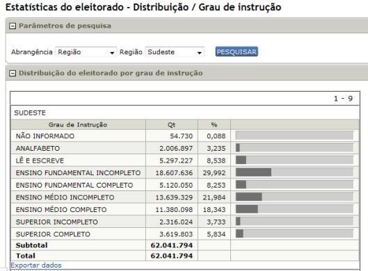 tse eleitorado por região sudeste e educação 04-11-14