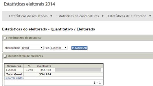 TSE quantitativo geral de eleitores exterior