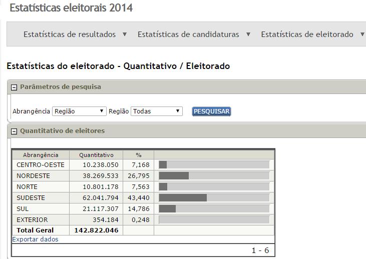 TSE quantitativo geral de eleitores por região