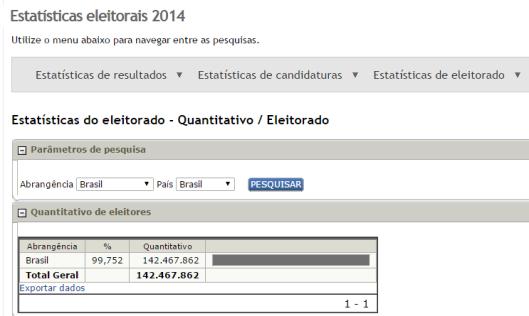 TSE - Quantitativo Geral de Eleitores