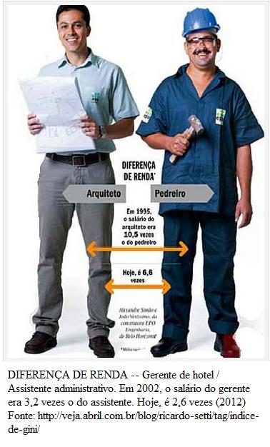 Diferença de renda entre trabalhadores