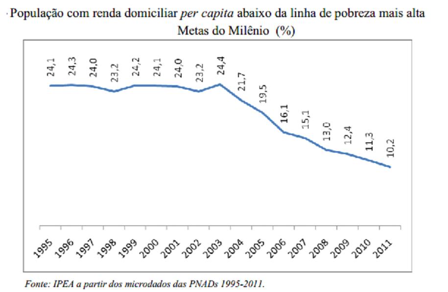 população com renada familiar per capita abaixo do limite mais alto do limite de pobreza